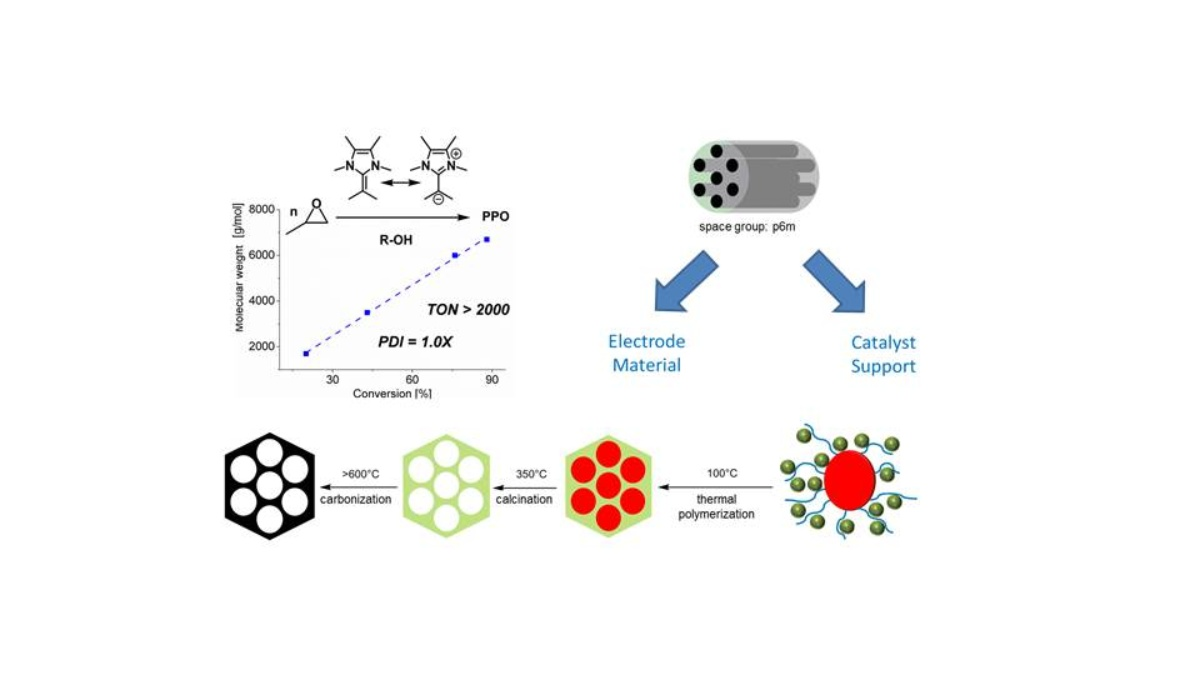 Organocatalysis for Advanced Materials